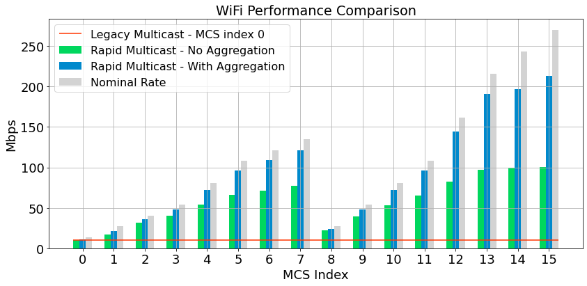 plot comparing the performance of legacy multicast to Cadami's rapid multicast.